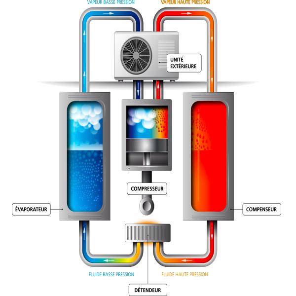 Explication d'une pompe à chaleur